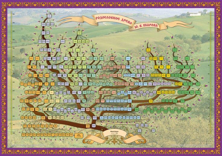 Генеалогическое древо - Мои заметки