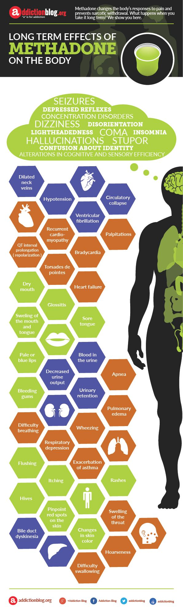 Long term effects of methadone on the body. Most people don't know that methadone is harder to detox from, than heroin. It does not get off drugs.  It is very dangerous and addictive.
