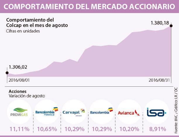 Promigas fue la que más creció en agosto en la BVC