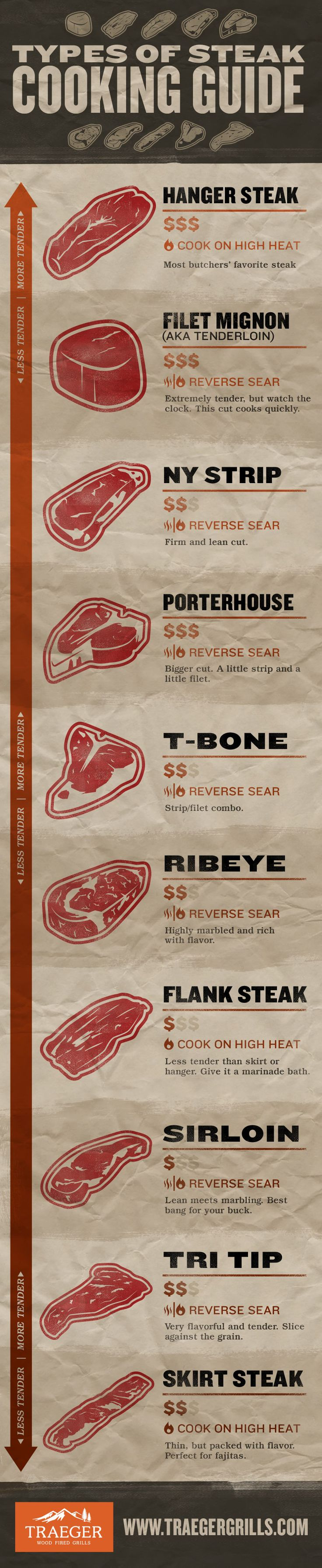 Types of Steak - Steak Cut Infographic How to Cook Steak
