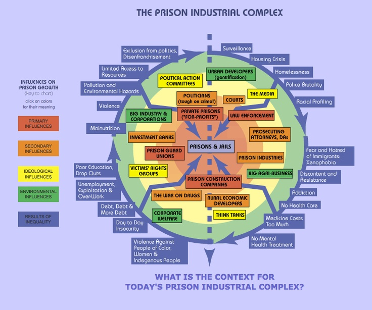 The Prison Industrial Complex — powerful to see it laid bare in this diagram.