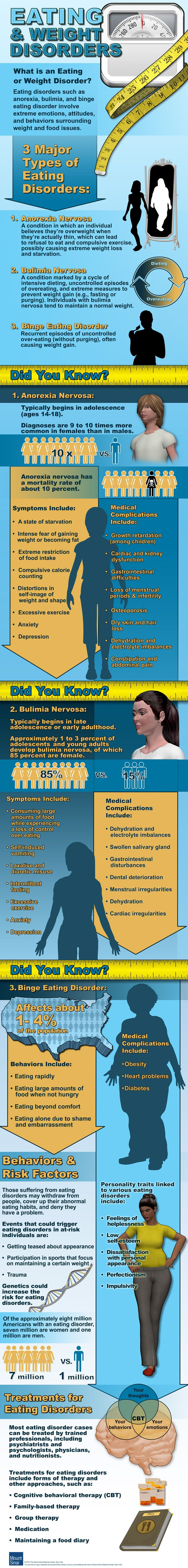 anorexia nervosa treatment options Anorexia nervosa is a serious and potential life threatening disorder that usually begins during adolescence compulsive disorder and bipolar disorder are common psychiatric conditions complicating the treatment for patients with anorexia current treatment options.