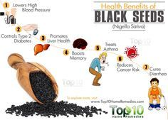 Top 10 Health Benefits of Black Seeds (Nigella Sativa)