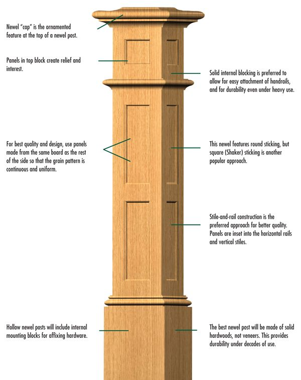 Image result for how to build square wood columns
