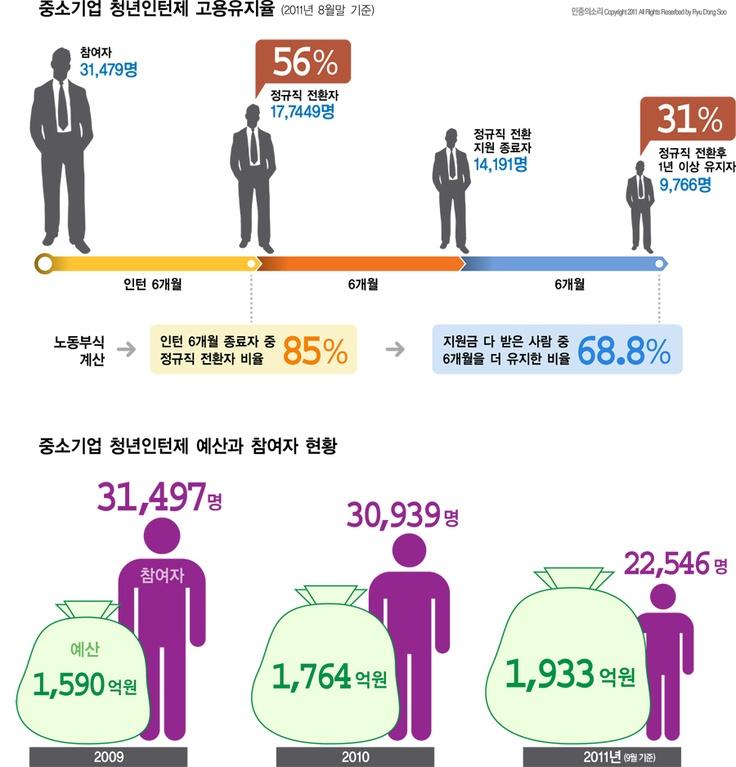 중소기업 청년인턴제의 현실