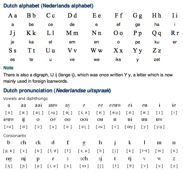 Dutch Alphabet and Pronunciation | Free Language