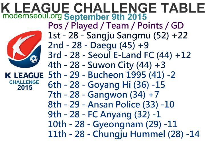 K League Classic 2015 Round 29 and K League Challenge Round 32 – Previews / Predictions (September 9th)   Modern Seoul