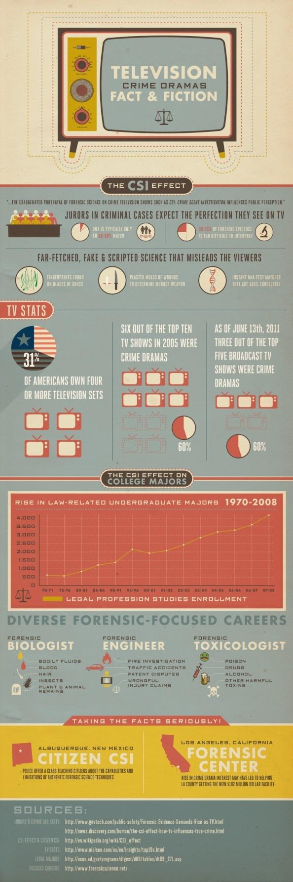 Television Crime Dramas: Fact & Fiction / visual.ly