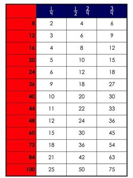 Montessori math fraction chart for students who are learning fractions of amounts. Great for Montessori elementary or 6-12 classes.This fraction chart works in the same way as the traditional Montessori math charts. Students use it to find out fractions of amounts.