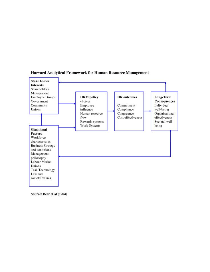 Harvard Analytical Framework  Human Resources