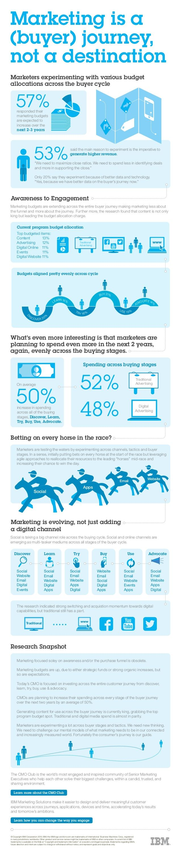 Why Is Content Marketing King In The Buyer Journey? #infographic
