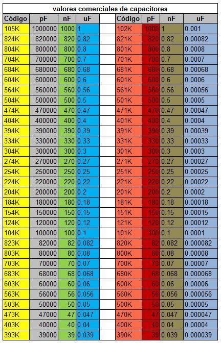 valores comerciales de capacitores 1