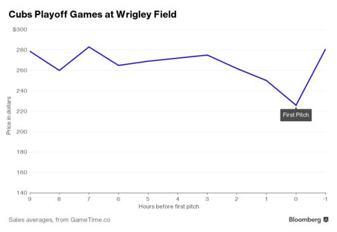 Cubs Playoff Ticket Prices Surprisingly Surge After First Pitch