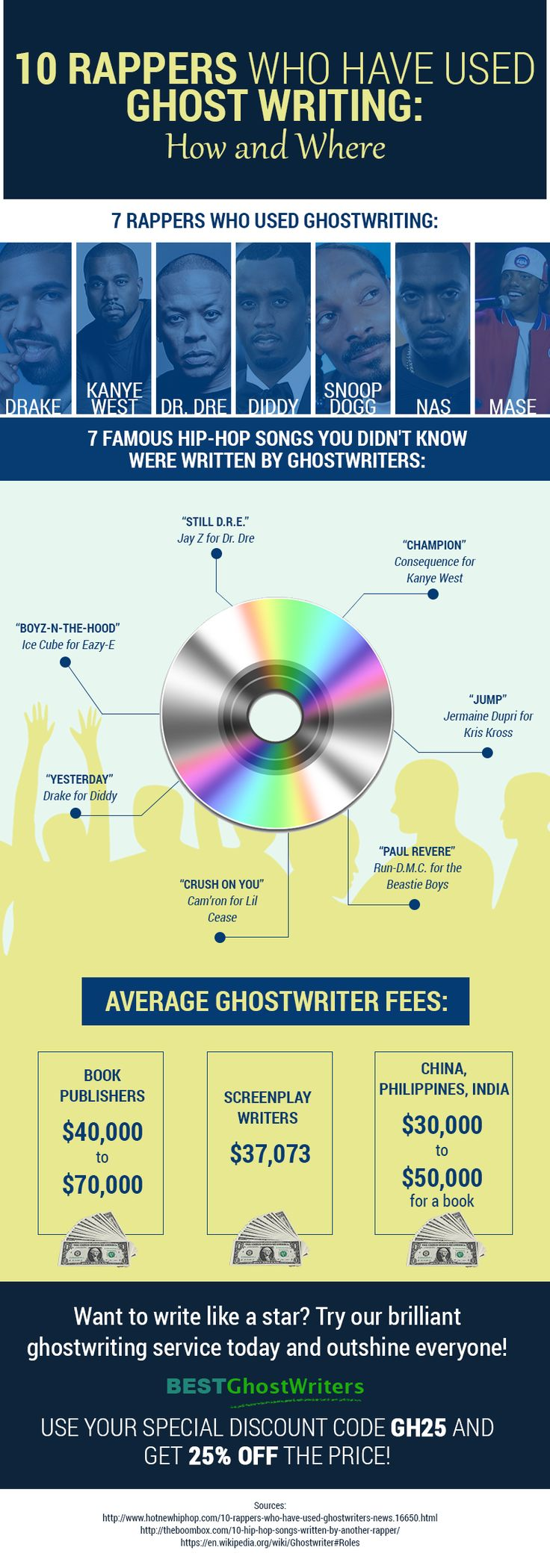 http://www.bestghostwriters.net This informative list will show you rappers who used ghostwriting to let you see what ghostwriter can do for you