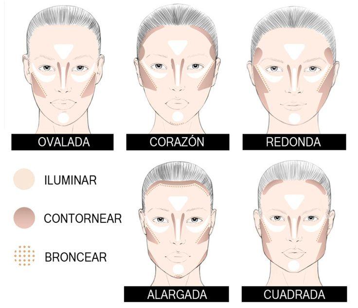 """1. Cara alargada Basta con dar un brochazo en la línea del nacimiento del cabello y sobre la barbilla, para acortar el rostro. Aplicar el colorete en horizontal, desde la oreja a mitad de mejilla para """"cortar en dos"""" el rostro y dar una sensación de rostro más pequeño. 2. Cara redonda Para rostros redondos, marca de mitad de mejilla hacia las sienes de modo ascendente: conseguirás afinarlos 3. Cara ovalada Para rostros ovalados, trabaja el pómulo en diagonal, desde la oreja hacia la mitad de…"""