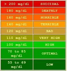 What is The Normal Range for Blood Glucose Levels