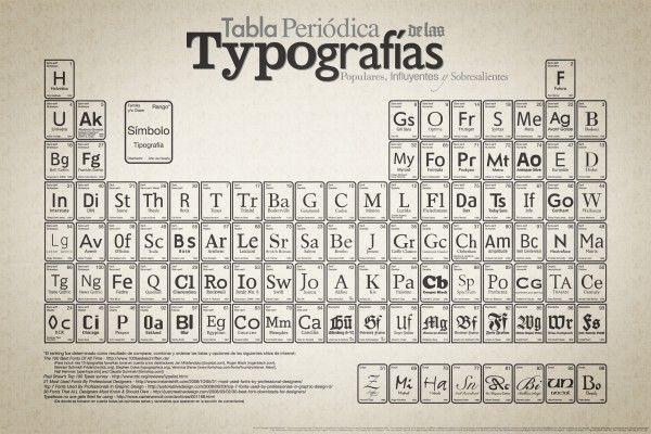 Las 100 Mejores Fuentes Tipográficas | Designals