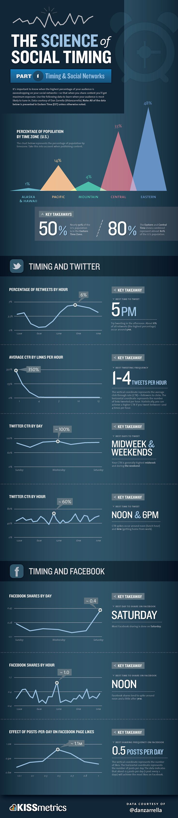 Social Timing Part 1 - Social Media: Social Network, Post, Marketing, Social Media, Socialmedia, Infographics, Science