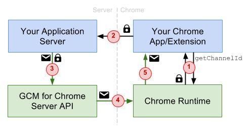 Google aduce serviciul cloud de mesaje în Chrome | HazzardWeb