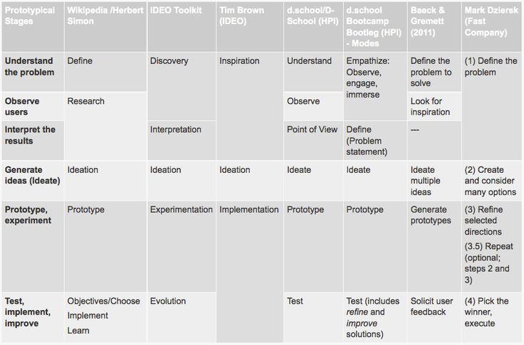 Comparison of Design Thinking Process Models. http://www.sapdesignguild.org/community/design/design_thinking.asp