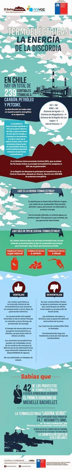 [Infografía] Termoeléctricas, la energía de la discordia | El QueHayDecierto.cl , Noticias de Copiapó y Atacama