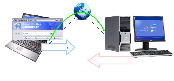 Remote Desktop Printing Over Net - An Easy Method to Discuss a Laser printer Via Net