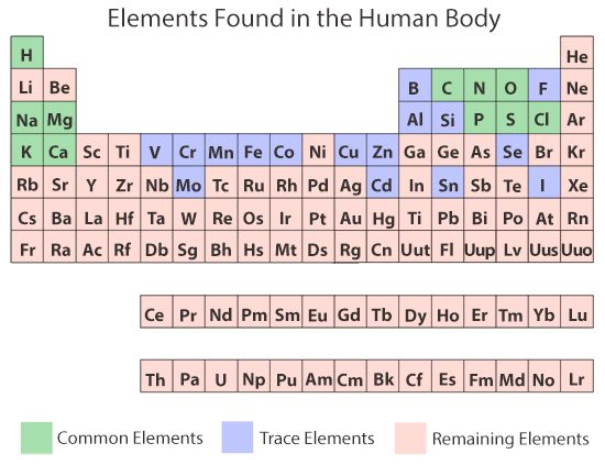 63 best Atoms \ Molecules images on Pinterest Atoms, Physical - fresh chemistry periodic table atomic numbers