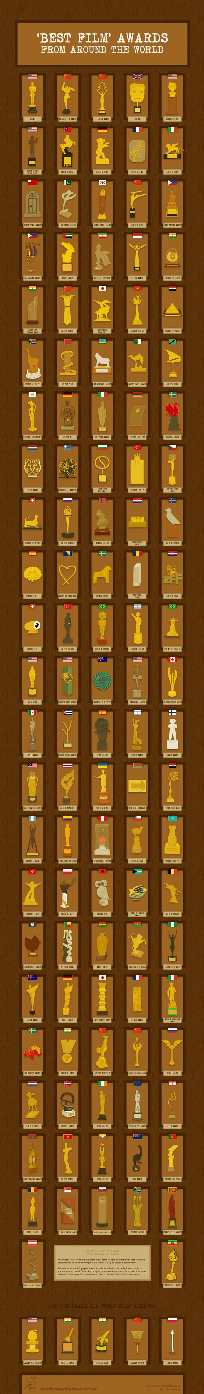 'Best Film' Awards From Around the World info graphic - Do you fancy an infographic? There are a lot of them online, but if you want your own please visit http://www.linfografico.com/prezzi/ Online girano molte infografiche, se ne vuoi realizzare una tutta tua visita http://www.linfografico.com/prezzi/