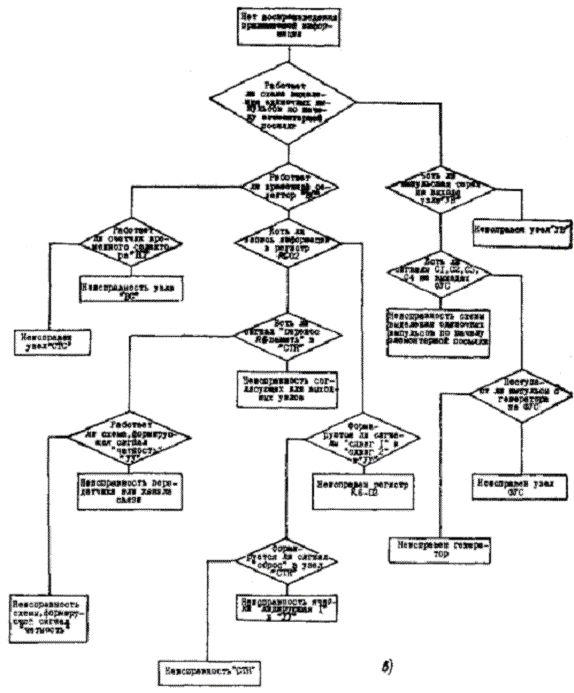 Инструкция распределителя работ