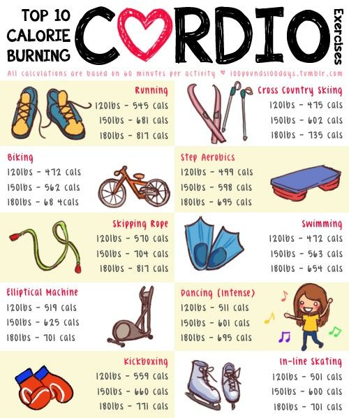 """Top 10 calorie burning cardio exercises"" (list shows how much a 120 lb., 150 lb., and 180 lb. person would burn in an hour)"