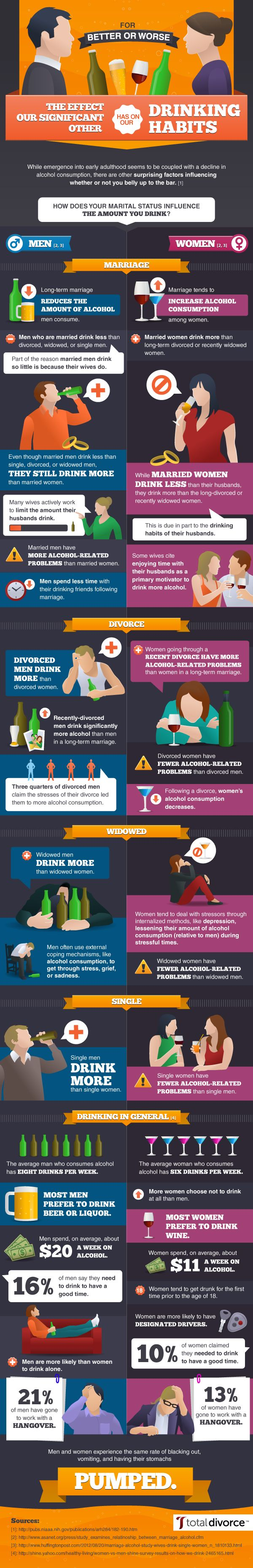 While emergence into early adulthood seems to be coupled with a decline in alcohol consumption, there are other surprising factors influencing whether or not you belly up to the bar.