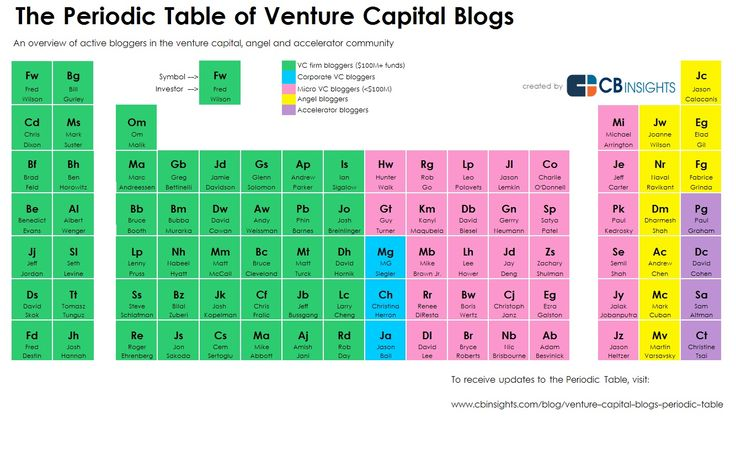 The 89 active bloggers in the venture capital, angel and accelerator community.
