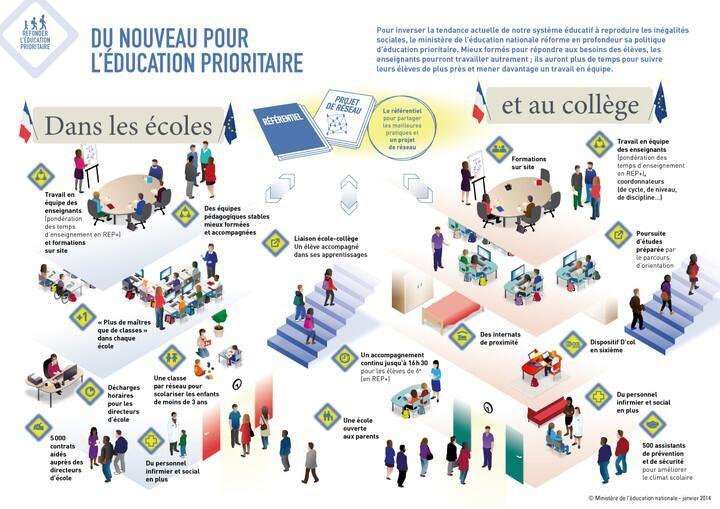 Du nouveau pour l'#éducationprioritaire - Education nationale