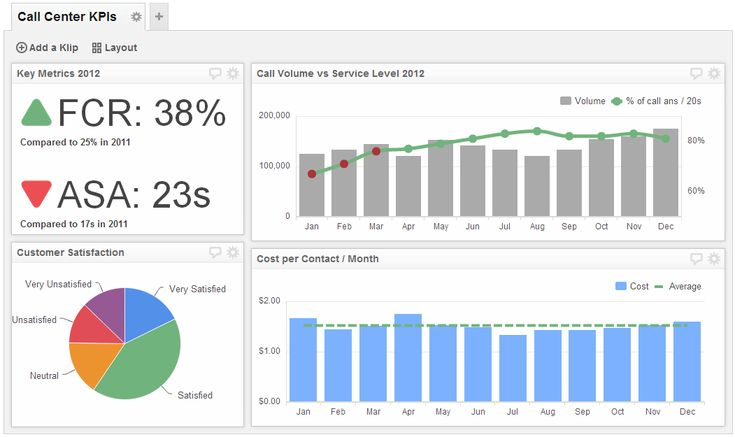 Call Center Dashboard Examples | KPI Dashboard