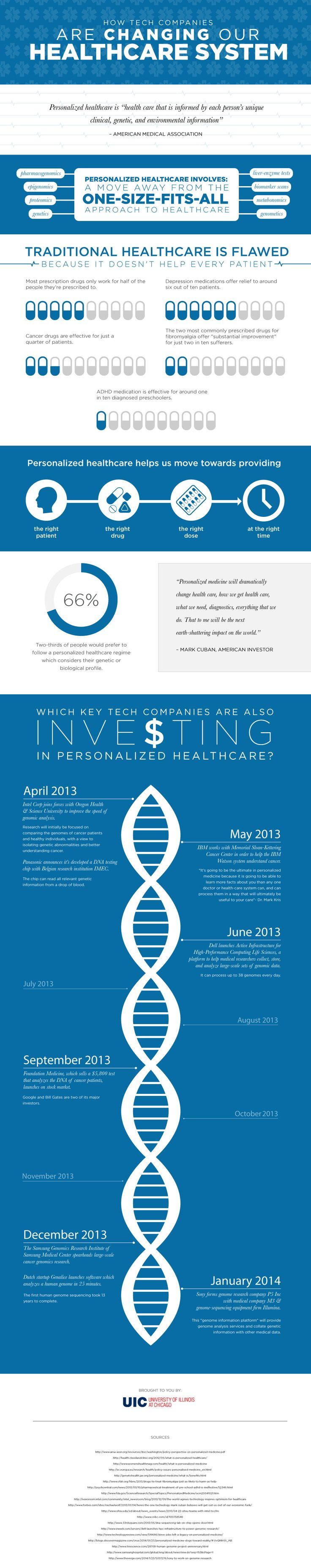 How tech comnpanies are changing our Healthcare system #infografia #infographic #health