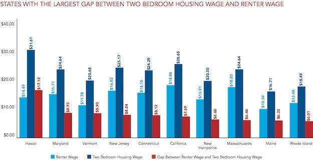 wage difference rent