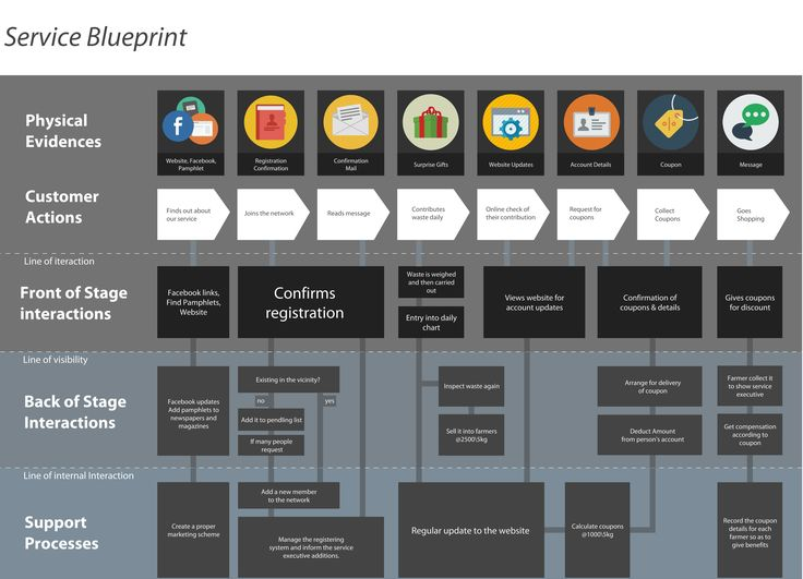 New Templates for Service Design – Service Blueprint