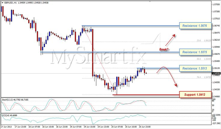 Pullback Occurs on GBP/USD, Intraday Bias Remains Bearish 21 Juni 2013 more info check this link - demo : http://mysmartfx.com/goto/t1 ; analisa : http://mysmartfx.com/goto/t3 ; Real : http://mysmartfx.com/goto/t0 ; Mysmartfx : http://mysmartfx.com/goto/t2