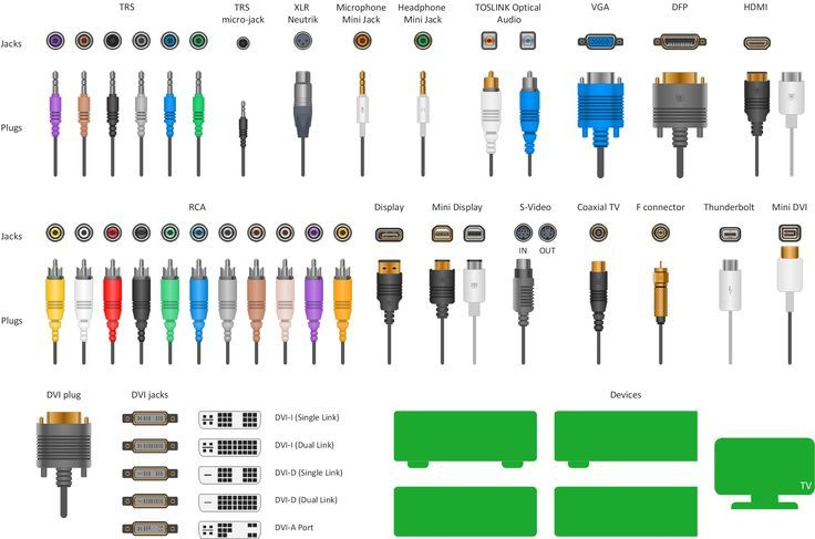 Learn About The Different Types Of Audio Cables And Connectors Audio Electronic Engineering Video Connections
