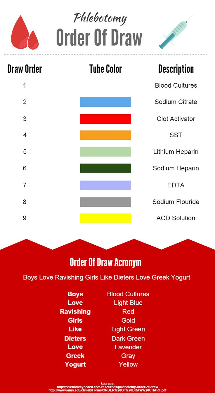 16+ Prime-Notch Blood Strain Garlic Concepts 150e13f3b6d4763ea0454040e5568479  greek yogurt medical devices