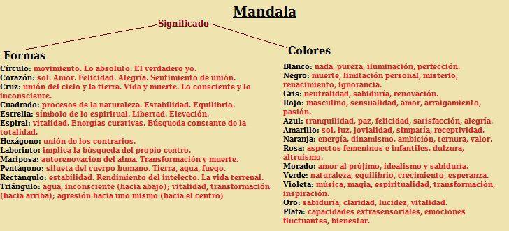 Mandala-Significado