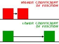 Coefficient of Friction-the ratio between the force necessary to move one surface horizontally over another and the pressure between the two surfaces. As seen in the picture, since the surface is smoother on the bottom half the ground is smoother therefore less impact of the coefficient.