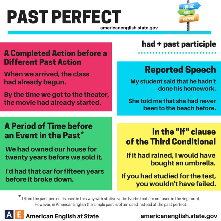 51 best images about present perfect  u0026 past perfect on