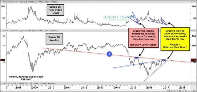 Crude Oil; Dangerous kiss of resistance in play? » Kimble Charting Solutions