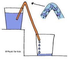 Physik für Kids -Labor- Wasser fließt bergauf - Wie funktioniert das?