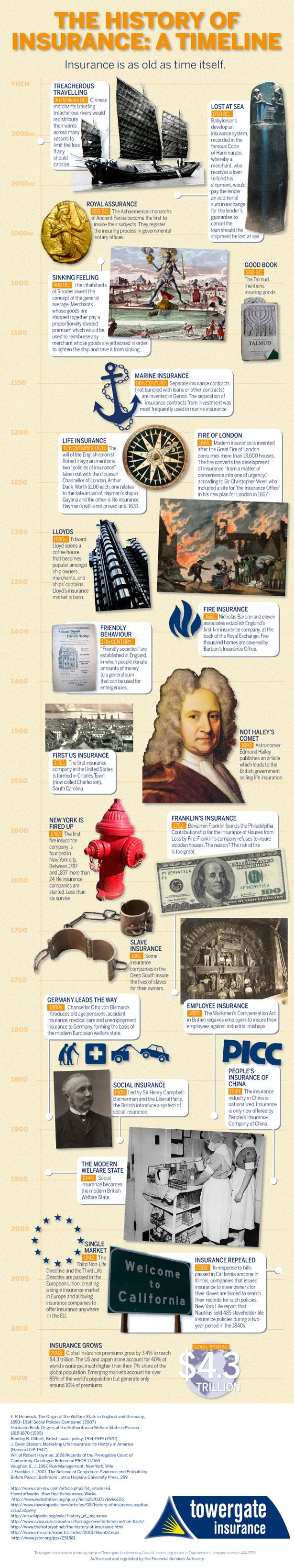 Ever wondered when and how in the world insurance began? This infographic will tell you.  Infographic Source: www.infographiclist.com