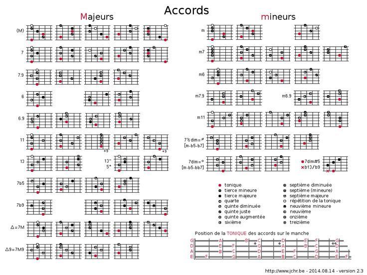 Tableau d'accords de jazz pour guitare | Guitare, Accords ...