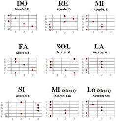 Best 25 Notas musicales para guitarra ideas on Pinterest  Notas
