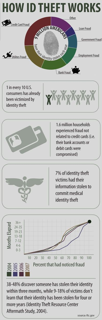 83 best Identity Theft images on Pinterest | Computer ...