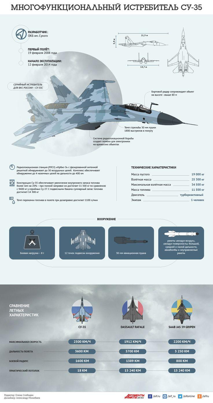 Многофункциональный истребитель Су-35. Инфографика | Инфографика | Вопрос-Ответ | Аргументы и Факты